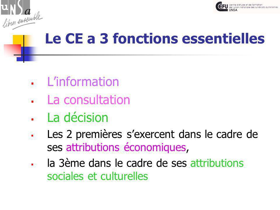 Le CE a 3 fonctions essentielles  L'information  La consultation  La décision  Les 2 premières s'exercent dans le cadre de ses attributions économiques,  la 3ème dans le cadre de ses attributions sociales et culturelles