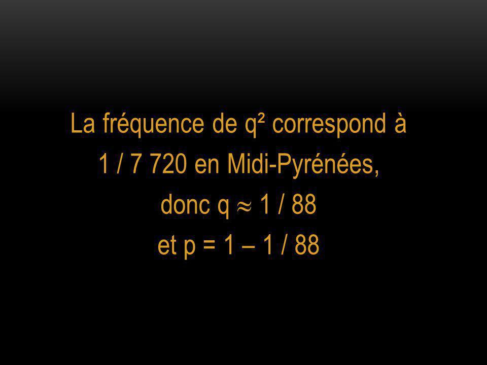 La fréquence de q² correspond à 1 / 7 720 en Midi-Pyrénées, donc q  1 / 88 et p = 1 – 1 / 88