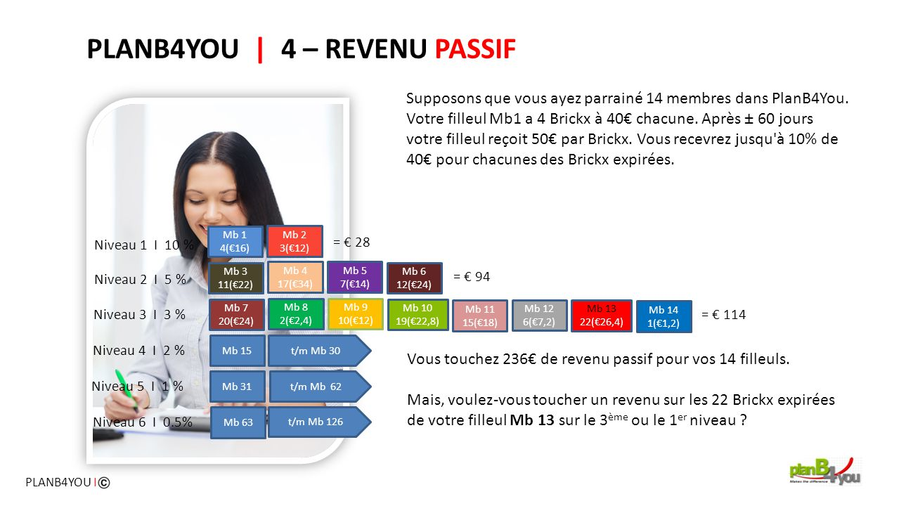 PLANB4YOU | 4 – REVENU PASSIF Supposons que vous ayez parrainé 14 membres dans PlanB4You.