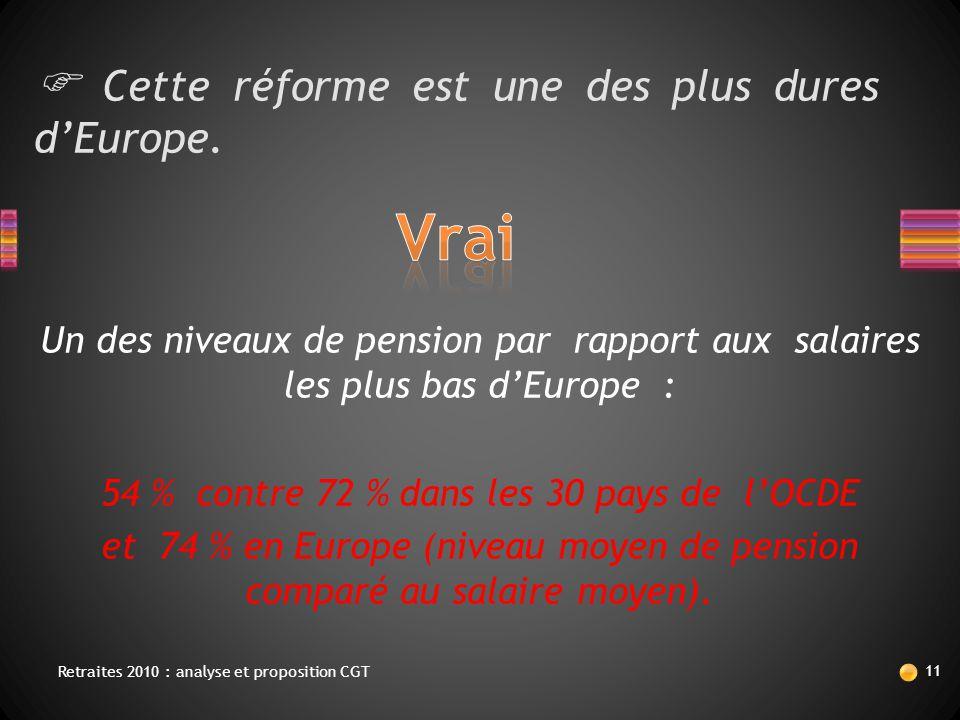  Cette réforme est une des plus dures d'Europe. Un des niveaux de pension par rapport aux salaires les plus bas d'Europe : 54 % contre 72 % dans les