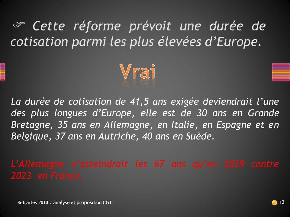  Cette réforme prévoit une durée de cotisation parmi les plus élevées d'Europe. La durée de cotisation de 41,5 ans exigée deviendrait l'une des plus