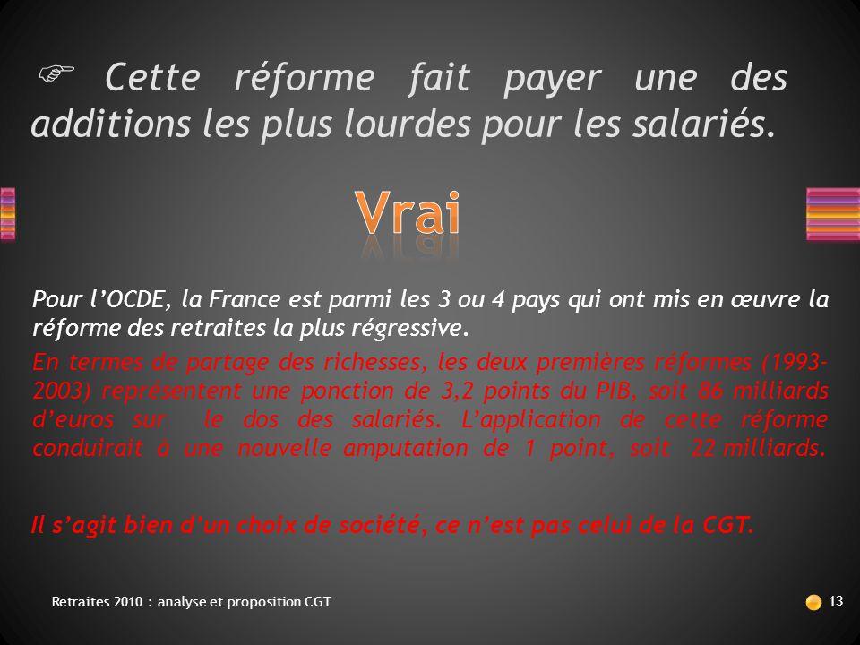  Cette réforme fait payer une des additions les plus lourdes pour les salariés. Pour l'OCDE, la France est parmi les 3 ou 4 pays qui ont mis en œuvre
