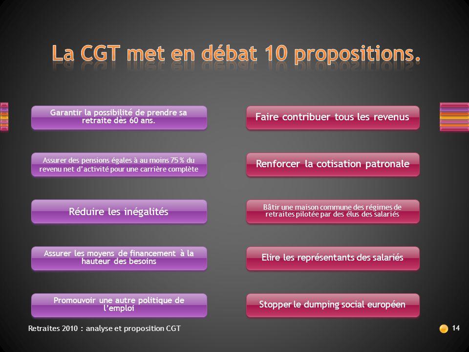 Retraites 2010 : analyse et proposition CGT 14 Garantir la possibilité de prendre sa retraite dès 60 ans. Assurer des pensions égales à au moins 75 %