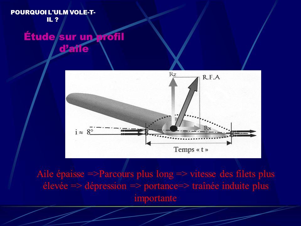 Répartition des pressions autour d'un profil d'aile POURQUOI L ULM VOLE-T- IL .