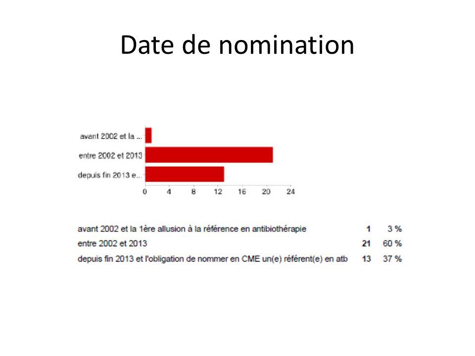 Date de nomination