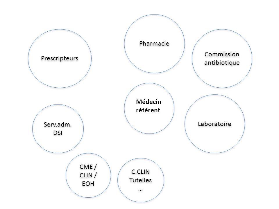 Commission antibiotique Médecin référent Prescripteurs Pharmacie Laboratoire Serv.adm. DSI Serv.adm. DSI CME / CLIN / EOH C.CLIN Tutelles … C.CLIN Tut