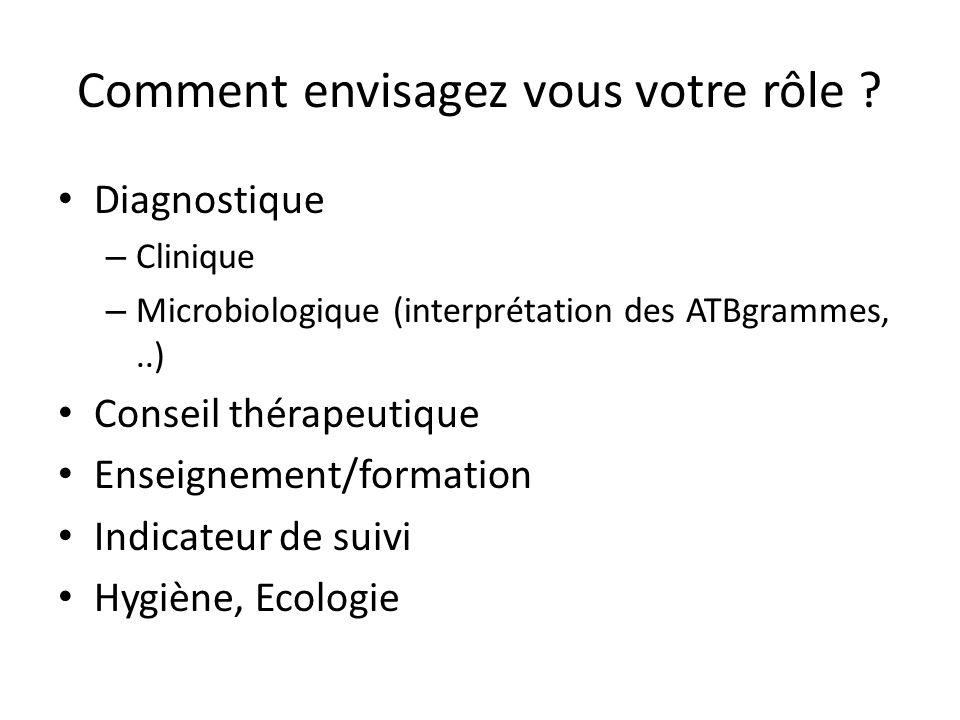 Comment envisagez vous votre rôle ? Diagnostique – Clinique – Microbiologique (interprétation des ATBgrammes,..) Conseil thérapeutique Enseignement/fo