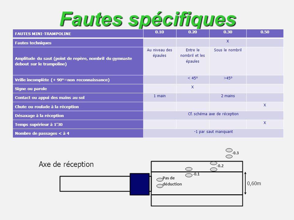 Fautes spécifiques FAUTES MINI-TRAMPOLINE 0.100.200.300.50 Fautes techniques X Amplitude du saut (point de repère, nombril du gymnaste debout sur le t