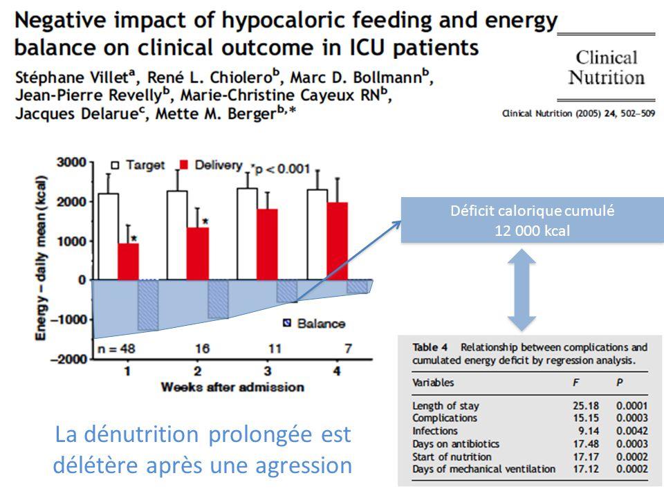 Déficit calorique cumulé 12 000 kcal Déficit calorique cumulé 12 000 kcal La dénutrition prolongée est délétère après une agression