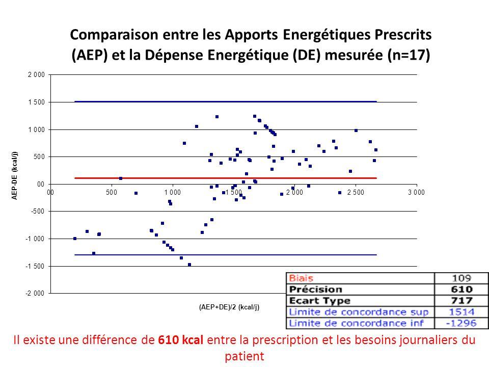 Il existe une différence de 610 kcal entre la prescription et les besoins journaliers du patient