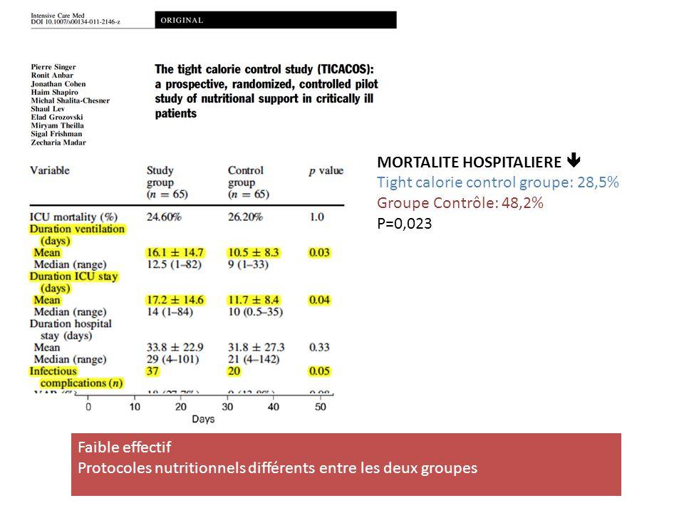 MORTALITE HOSPITALIERE  Tight calorie control groupe: 28,5% Groupe Contrôle: 48,2% P=0,023 Faible effectif Protocoles nutritionnels différents entre