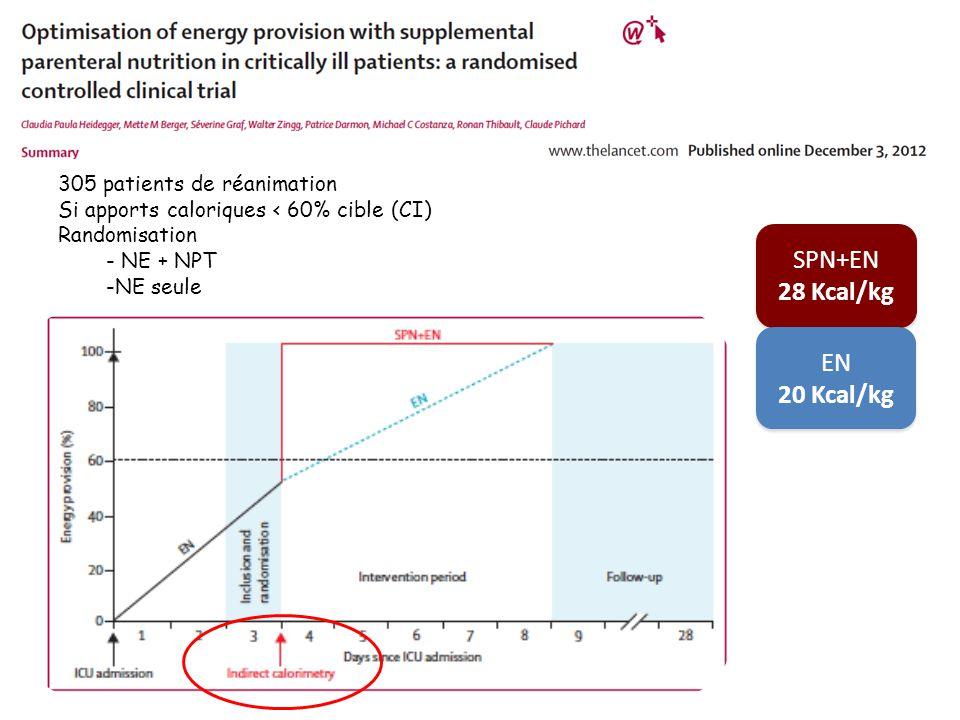 305 patients de réanimation Si apports caloriques < 60% cible (CI) Randomisation - NE + NPT -NE seule SPN+EN 28 Kcal/kg SPN+EN 28 Kcal/kg EN 20 Kcal/k
