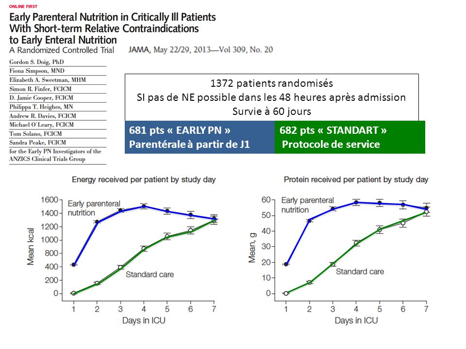 1372 patients randomisés SI pas de NE possible dans les 48 heures après admission Survie à 60 jours 681 pts « EARLY PN » Parentérale à partir de J1 68