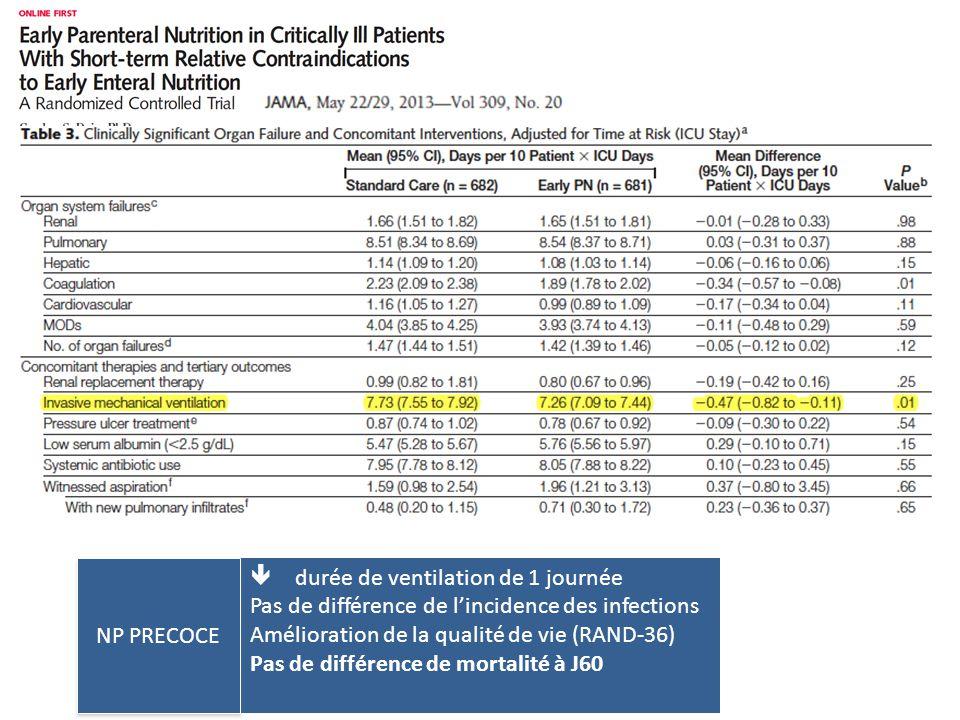  durée de ventilation de 1 journée Pas de différence de l'incidence des infections Amélioration de la qualité de vie (RAND-36) Pas de différence de