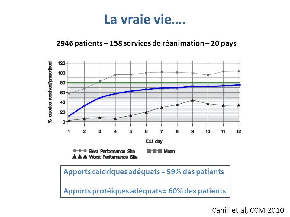 La vraie vie…. 2946 patients – 158 services de réanimation – 20 pays Apports caloriques adéquats = 59% des patients Apports protéiques adéquats = 60%
