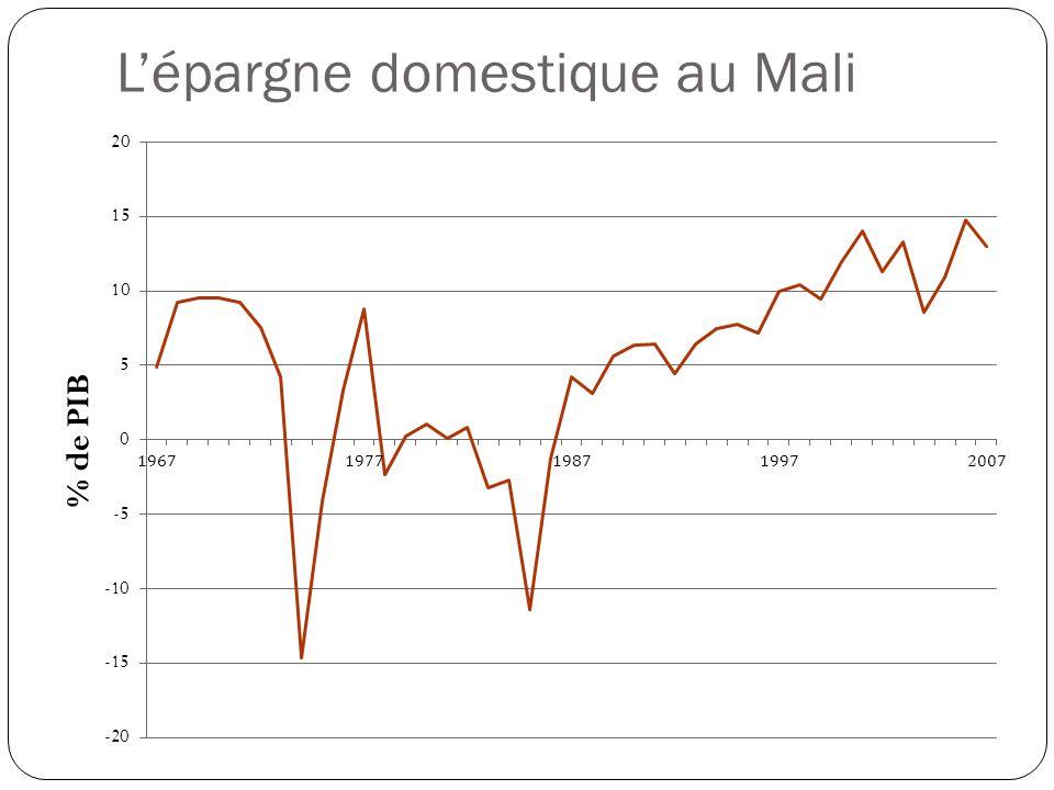 L'épargne domestique au Mali