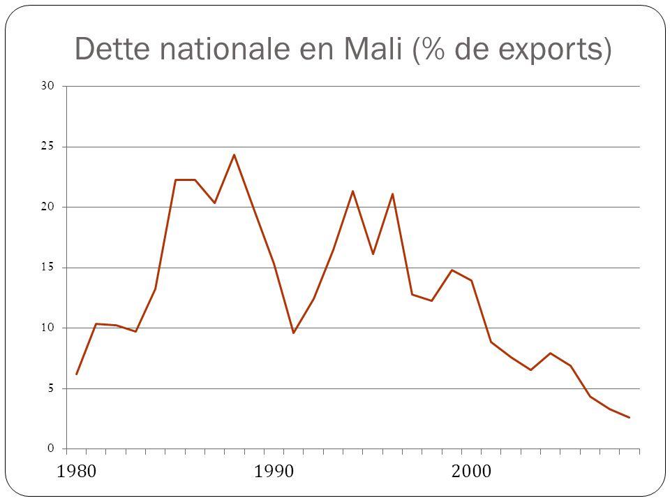 Dette nationale en Mali (% de exports)