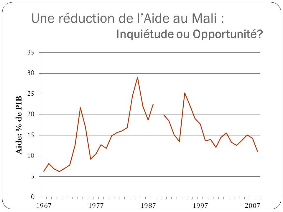 Une réduction de l'Aide au Mali : Inquiétude ou Opportunité
