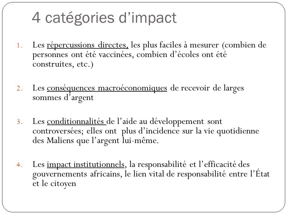 4 catégories d'impact 1.