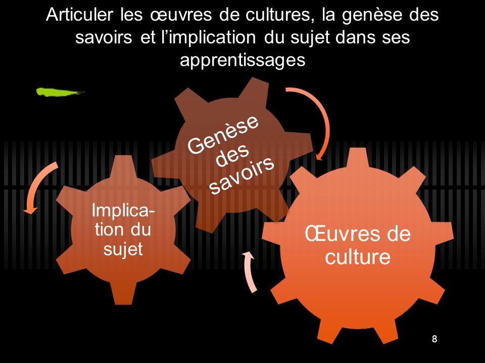 Articuler les œuvres de cultures, la genèse des savoirs et l'implication du sujet dans ses apprentissages Œuvres de culture Implica- tion du sujet Gen