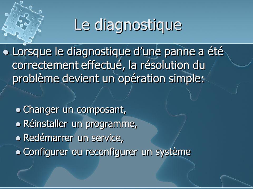 Le diagnostique Lorsque le diagnostique d'une panne a été correctement effectué, la résolution du problème devient un opération simple: Changer un com