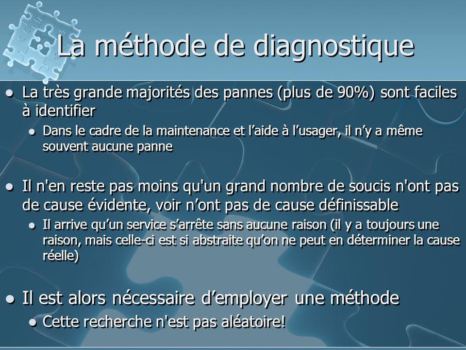 La méthode de diagnostique La très grande majorités des pannes (plus de 90%) sont faciles à identifier Dans le cadre de la maintenance et l'aide à l'u