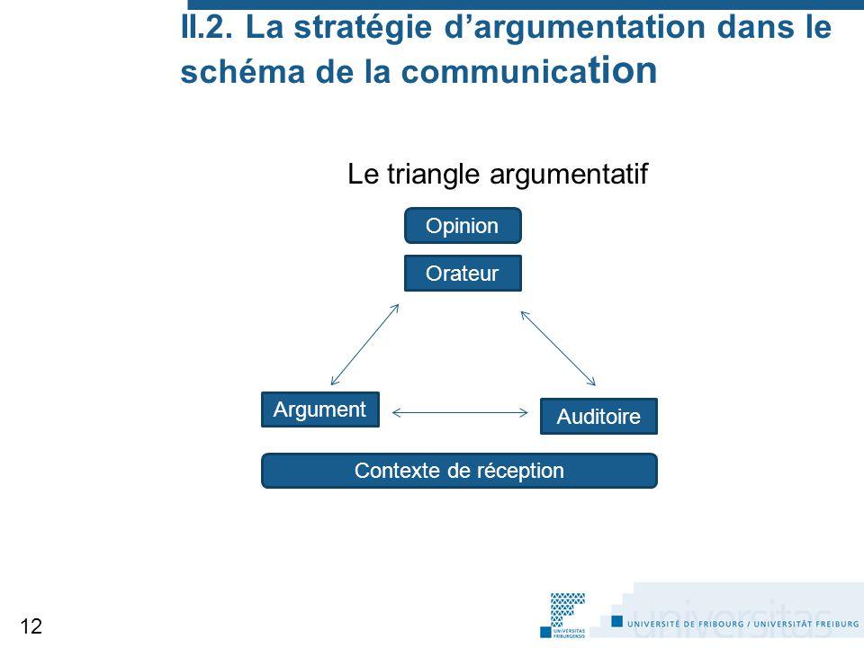 II.2. La stratégie d'argumentation dans le schéma de la communica tion Le triangle argumentatif 12 Orateur Opinion Argument Auditoire Contexte de réce