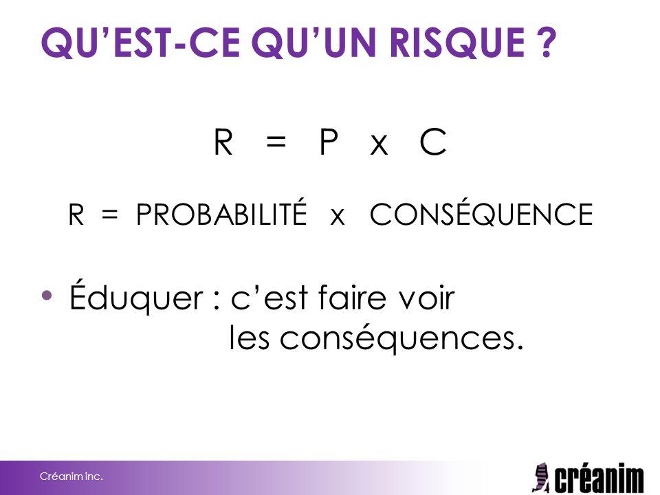 QU'EST-CE QU'UN RISQUE ? R = P x C R = PROBABILITÉ x CONSÉQUENCE Créanim inc. Éduquer : c'est faire voir les conséquences.