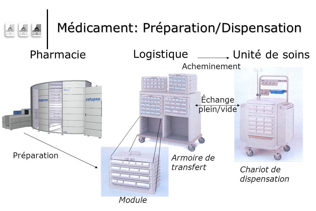 Médicament: Préparation/Dispensation Chariot de dispensation Logistique PharmacieUnité de soins Armoire de transfert Module Préparation Acheminement Échange plein/vide