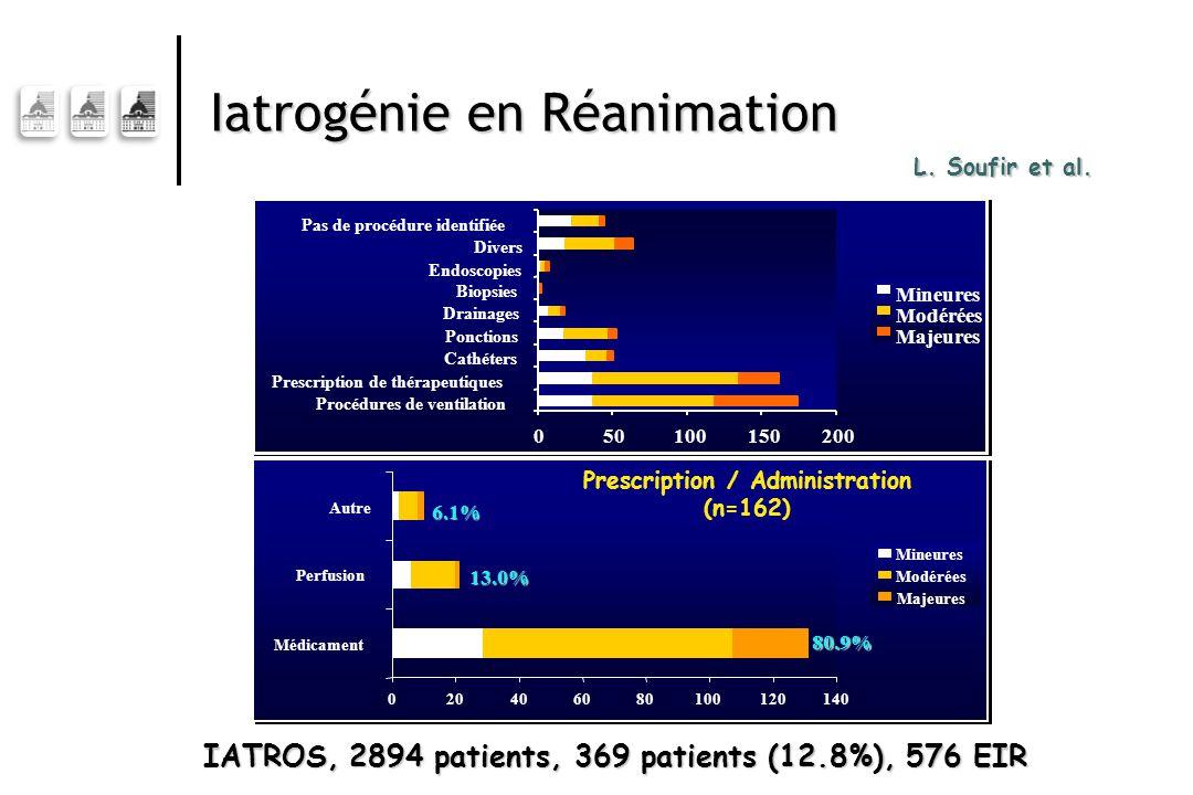 Iatrogénie en Réanimation L. Soufir et al. IATROS, 2894 patients, 369 patients (12.8%), 576 EIR