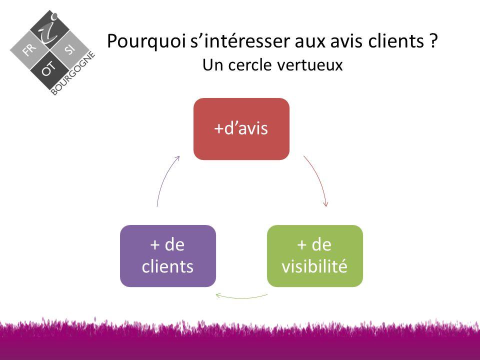 Pourquoi s'intéresser aux avis clients Un cercle vertueux +d'avis + de visibilité + de clients