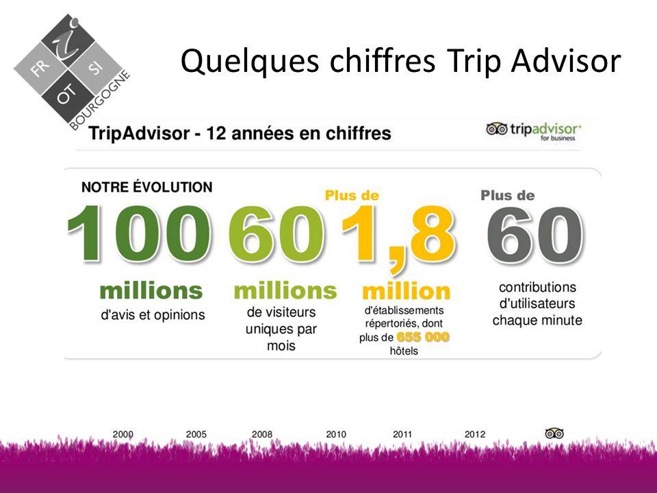 Quelques chiffres Trip Advisor