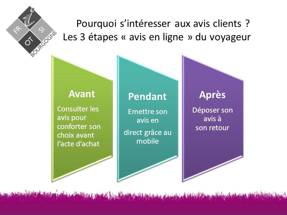 Pourquoi s'intéresser aux avis clients ? Un cercle vertueux +d'avis + de visibilité + de clients