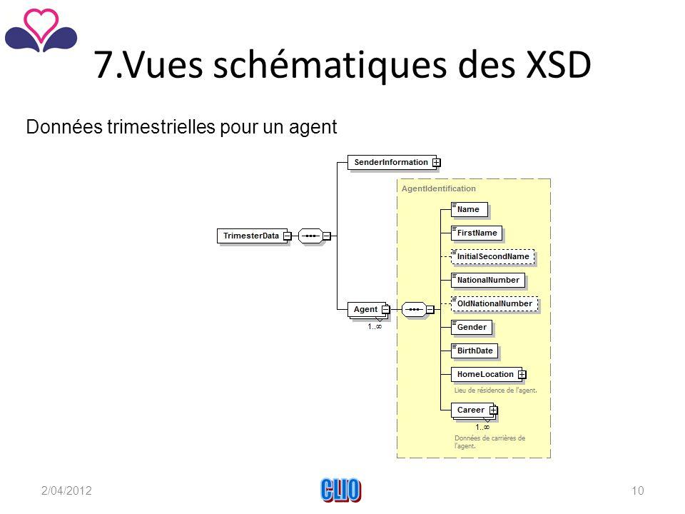 7.Vues schématiques des XSD Données trimestrielles pour un agent 2/04/2012CLIO10