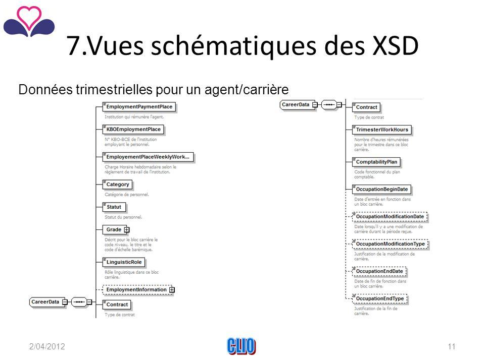 7.Vues schématiques des XSD Données trimestrielles pour un agent/carrière 2/04/2012CLIO11