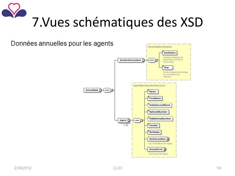 7.Vues schématiques des XSD Données annuelles pour les agents 2/04/2012CLIO14