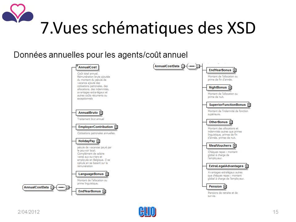 7.Vues schématiques des XSD Données annuelles pour les agents/coût annuel 2/04/2012CLIO15