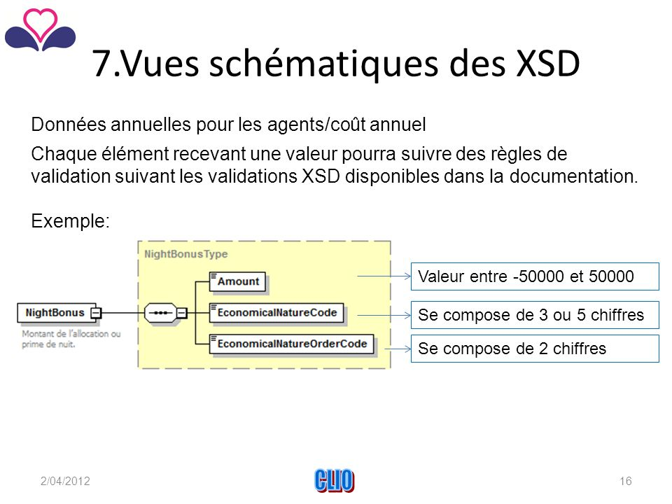 7.Vues schématiques des XSD Chaque élément recevant une valeur pourra suivre des règles de validation suivant les validations XSD disponibles dans la documentation.