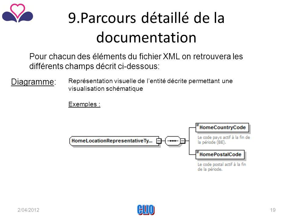 9.Parcours détaillé de la documentation Pour chacun des éléments du fichier XML on retrouvera les différents champs décrit ci-dessous: Diagramme: Représentation visuelle de l'entité décrite permettant une visualisation schématique Exemples : 2/04/2012CLIO19