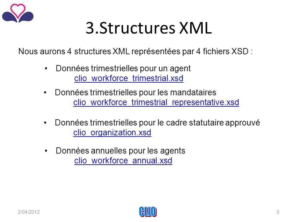 3.Structures XML Nous aurons 4 structures XML représentées par 4 fichiers XSD : Données trimestrielles pour un agent clio_workforce_trimestrial.xsd Données annuelles pour les agents clio_workforce_annual.xsd Données trimestrielles pour le cadre statutaire approuvé clio_organization.xsd clio_organization.xsd Données trimestrielles pour les mandataires clio_workforce_trimestrial_representative.xsd clio_workforce_trimestrial_representative.xsd 2/04/2012CLIO5