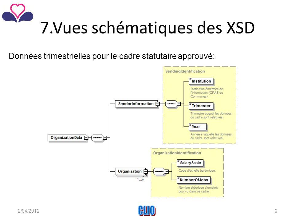 7.Vues schématiques des XSD Données trimestrielles pour le cadre statutaire approuvé: 2/04/2012CLIO9