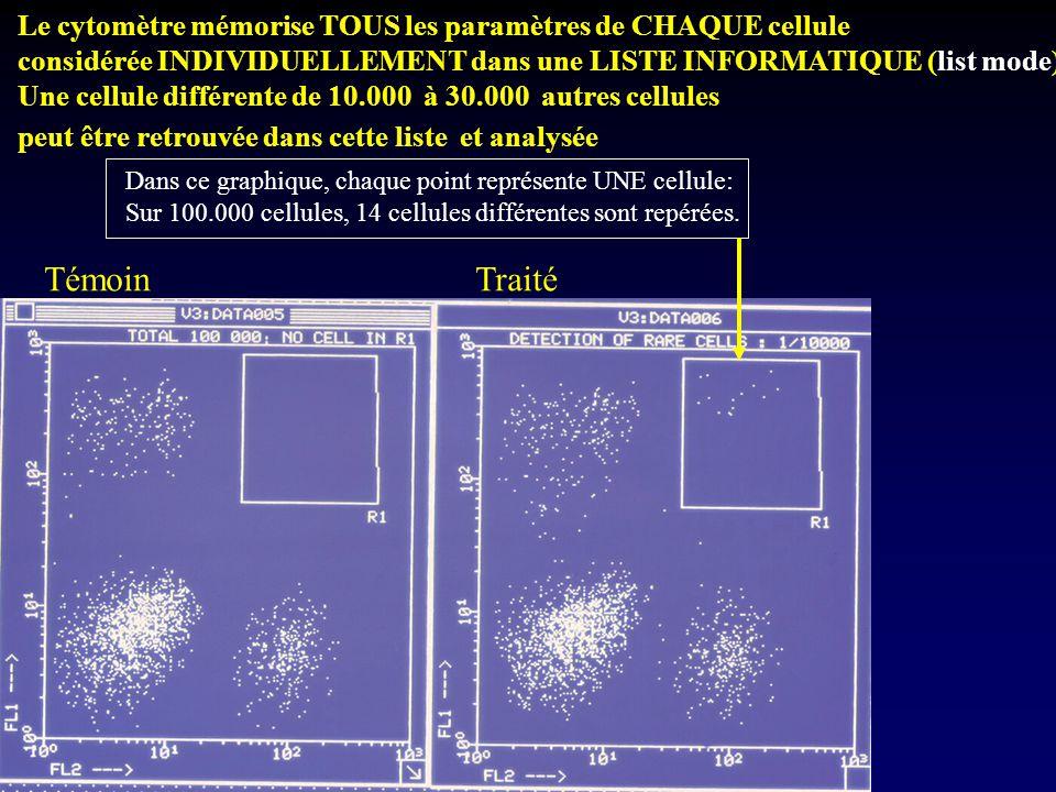 Le cytomètre mémorise TOUS les paramètres de CHAQUE cellule considérée INDIVIDUELLEMENT dans une LISTE INFORMATIQUE (list mode) Une cellule différente
