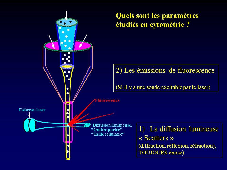 Faisceau laser Diffusion lumineuse,
