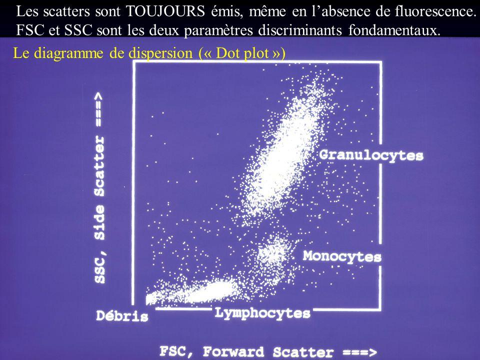 Le diagramme de dispersion (« Dot plot ») Les scatters sont TOUJOURS émis, même en l'absence de fluorescence. FSC et SSC sont les deux paramètres disc