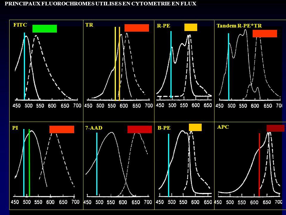 FITCTR R-PETandem R-PE*TR PI7-AADB-PE APC PRINCIPAUX FLUOROCHROMES UTILISES EN CYTOMETRIE EN FLUX