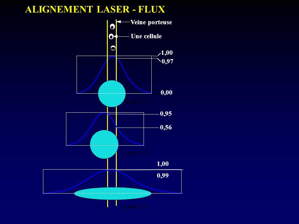 Veine porteuse Une cellule 1,00 0,00 0,95 0,56 1,00 0,99 0,97 Laser #1 Laser #2 Laser #3 ALIGNEMENT LASER - FLUX