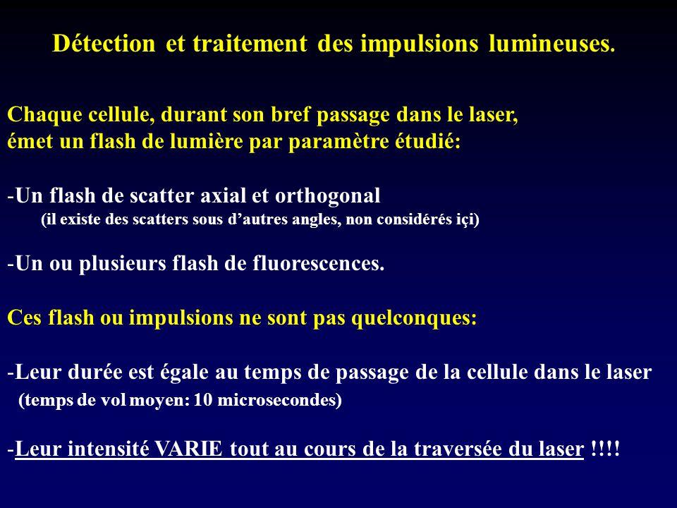 Détection et traitement des impulsions lumineuses. Chaque cellule, durant son bref passage dans le laser, émet un flash de lumière par paramètre étudi