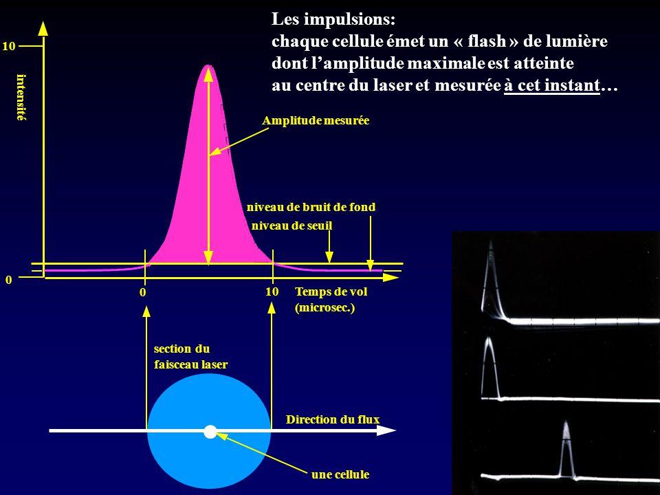 . Les impulsions: chaque cellule émet un « flash » de lumière dont l'amplitude maximale est atteinte au centre du laser et mesurée à cet instant…