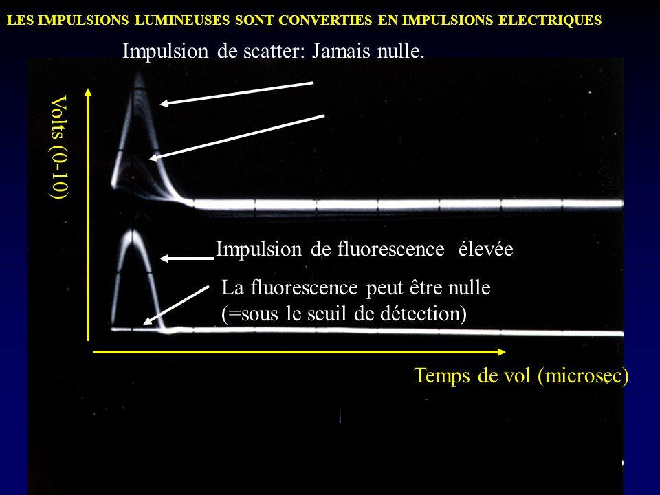 Impulsion de scatter: Jamais nulle. Impulsion de fluorescence élevée La fluorescence peut être nulle (=sous le seuil de détection) Temps de vol (micro