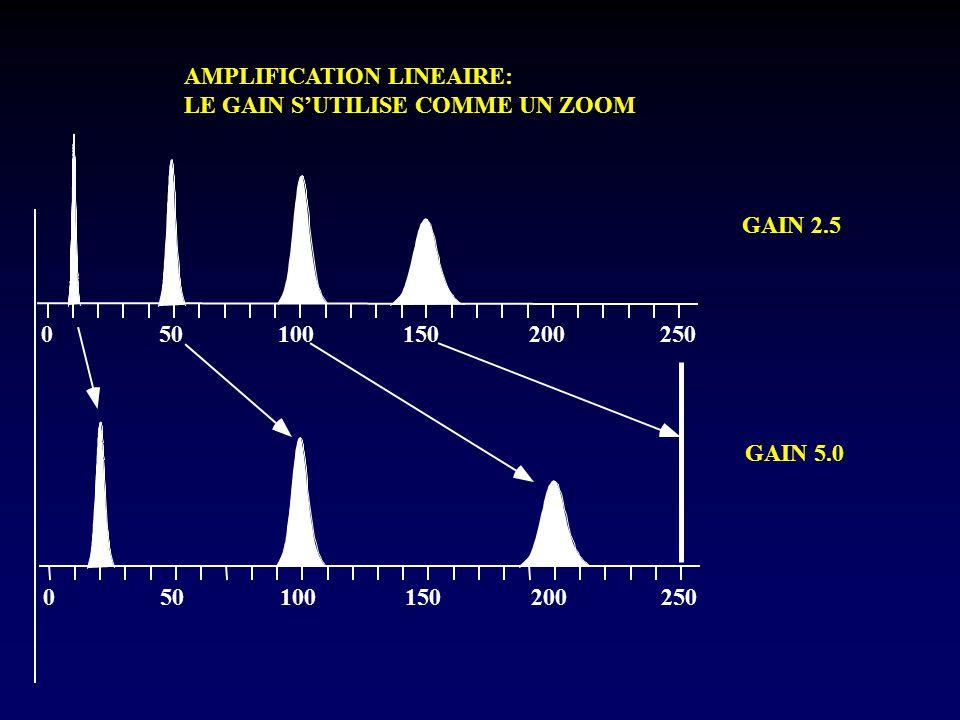 050100150200250 050100150200250 GAIN 2.5 GAIN 5.0 AMPLIFICATION LINEAIRE: LE GAIN S'UTILISE COMME UN ZOOM